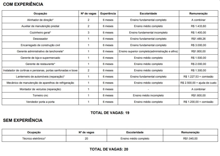 VAGAS no SINE/BH hoje: Salários de até R$ 3 mil reais