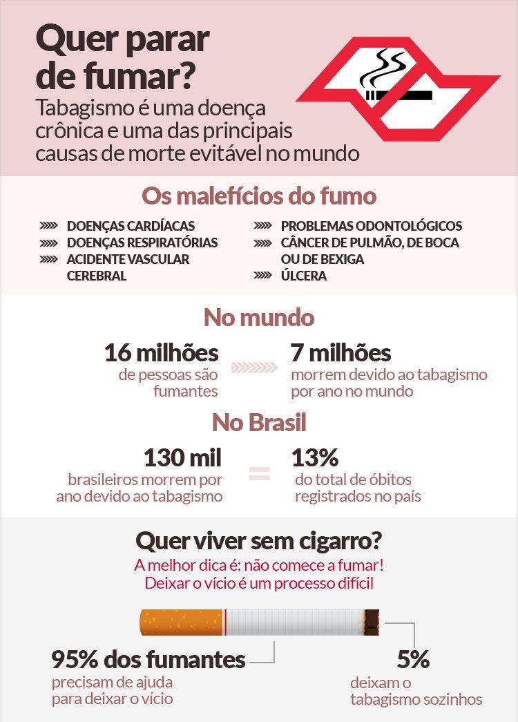 Deixar de fumar exige empenho e apoio especializado. 130 mil brasileiros morrem por ano em decorrencia do tabagismo