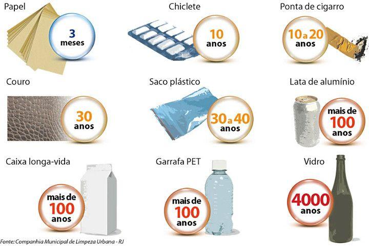 Até 1 milhão de ANOS pode ser o tempo para que seu lixo deixe de existir! Cuide do meio ambiente e não jogue lixo na praia!  Veja tempo de decomposição...